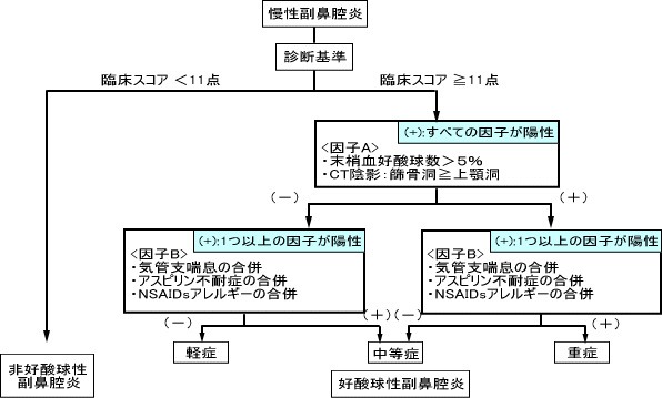 好酸球性副鼻腔炎の重症度分類